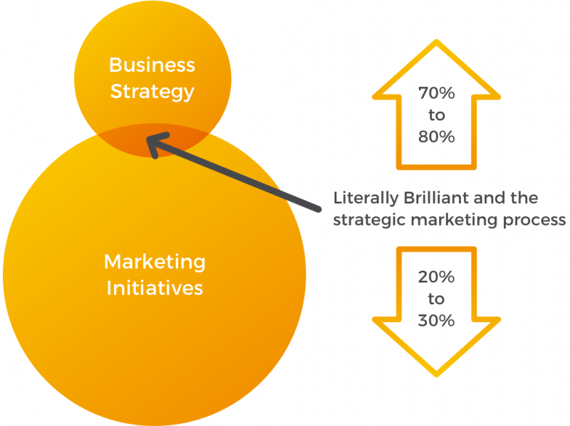Literally Brilliant and Strategic Marketing Diagram Expanded