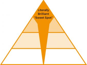 Literally Brilliant Pyramid 2